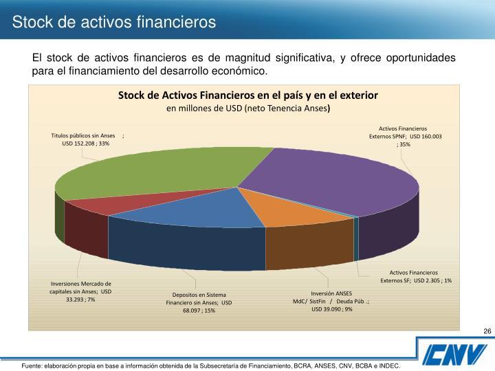 Stock de Activos Financieros en el país y en el exterior