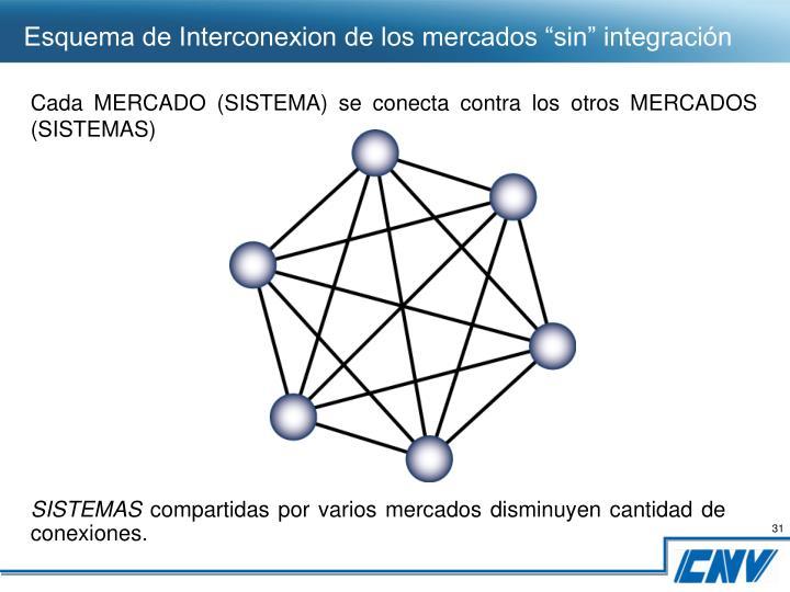 """Esquema de Interconexion de los mercados """"sin"""" integración"""