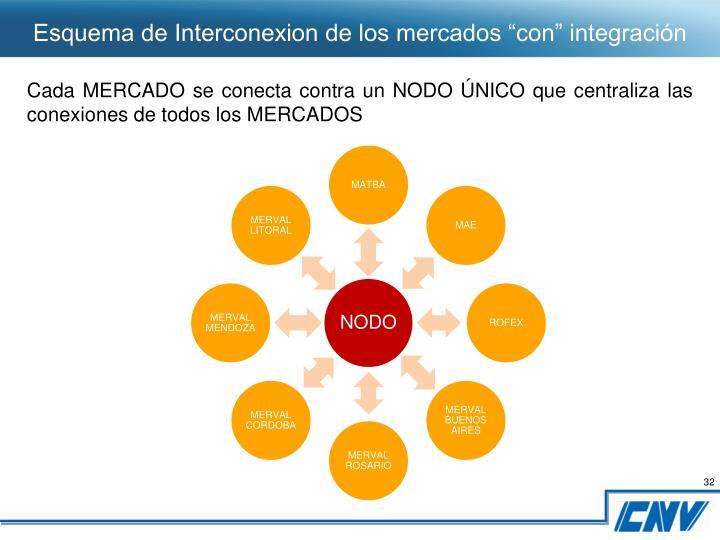 """Esquema de Interconexion de los mercados """"con"""" integración"""