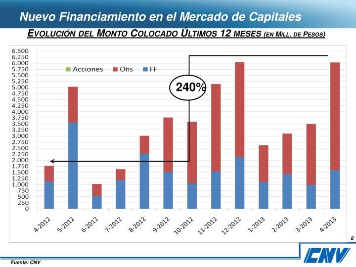 Nuevo Financiamiento en el Mercado de Capitales