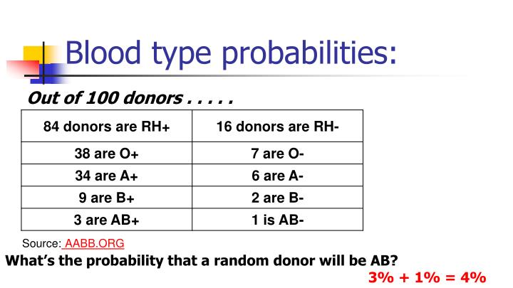 Blood type probabilities: