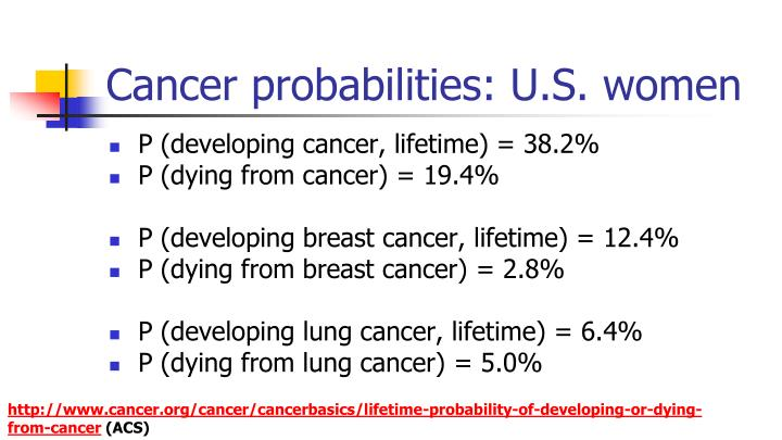 Cancer probabilities: U.S. women