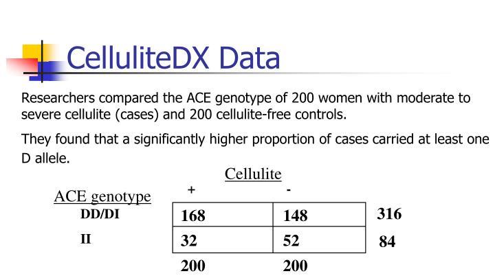 CelluliteDX Data