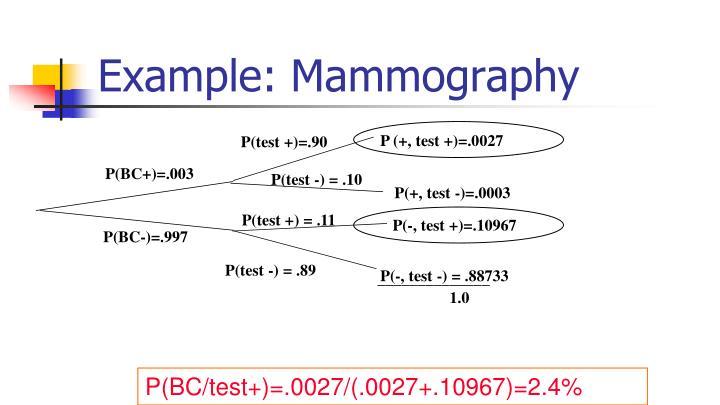 P (+, test +)=.0027