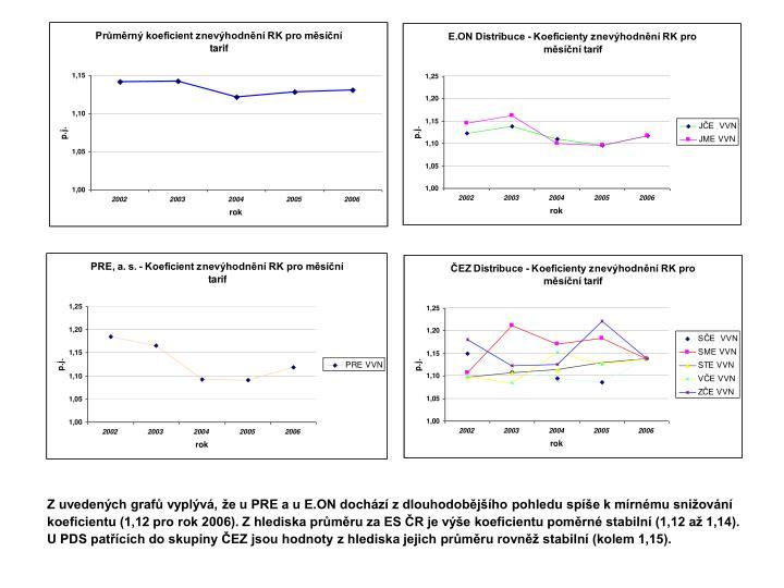 Z uvedených grafů vyplývá, že u PRE a u E.ON dochází z dlouhodobějšího pohledu spíše k mírnému snižování koeficientu (1,12 pro rok 2006). Z hlediska průměru za ES ČR je výše koeficientu poměrné stabilní (1,12 až 1,14). U PDS patřících do skupiny ČEZ jsou hodnoty z hlediska jejich průměru rovněž stabilní (kolem 1,15).