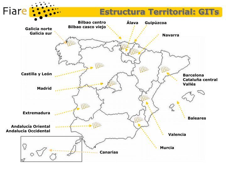 Estructura Territorial: GITs