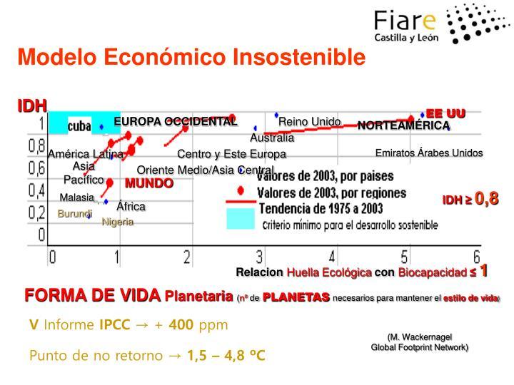 Modelo Económico