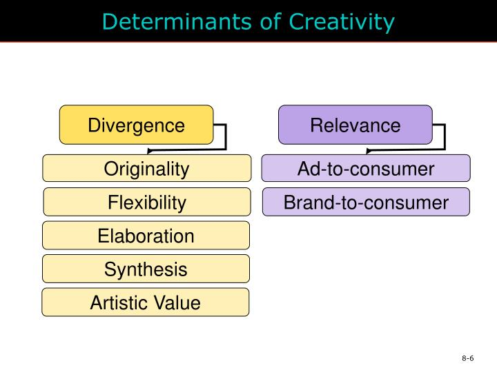 Determinants of Creativity