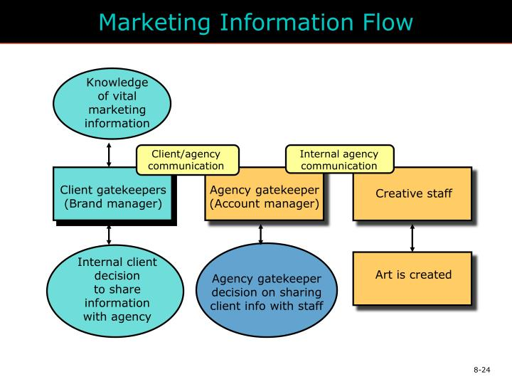 Marketing Information Flow