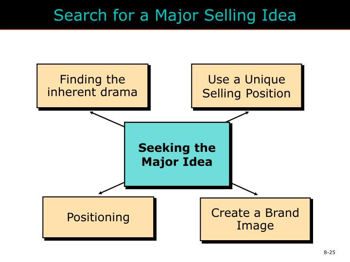 Search for a Major Selling Idea