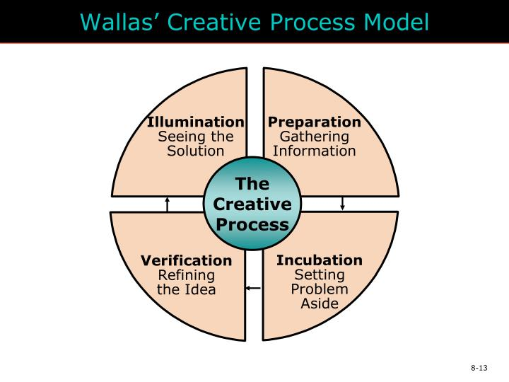 Wallas' Creative Process Model