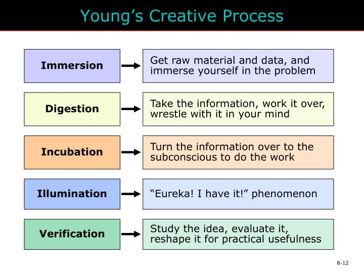 Young's Creative Process