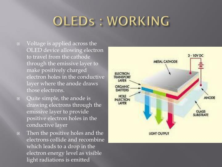 OLEDs : WORKING