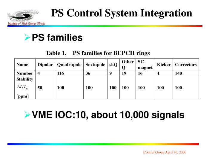 PS Control System Integration