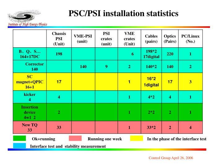 PSC/PSI installation statistics