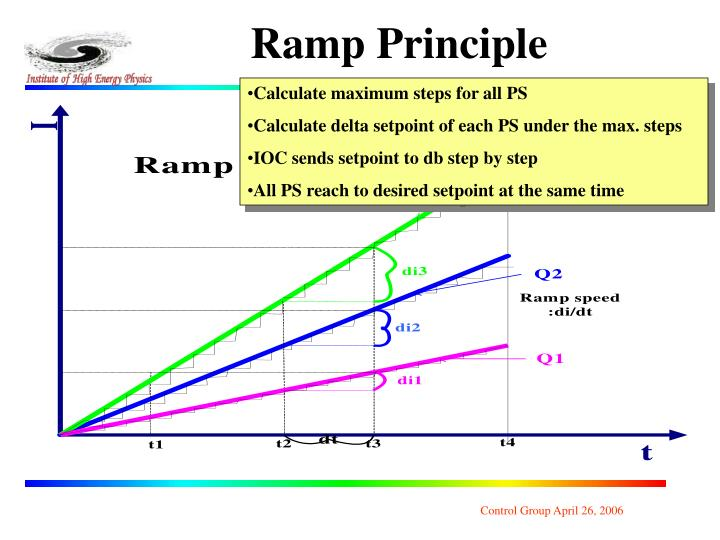 Ramp Principle