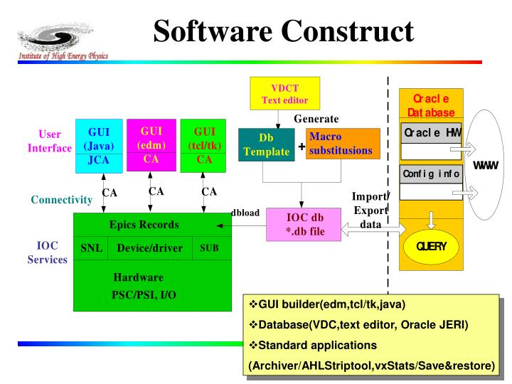 Software Construct