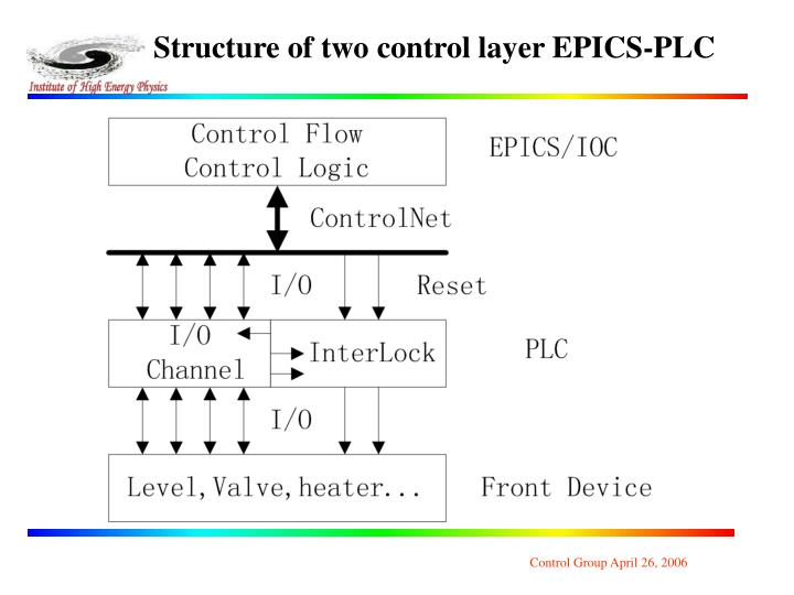 Structure of two control layer EPICS-PLC