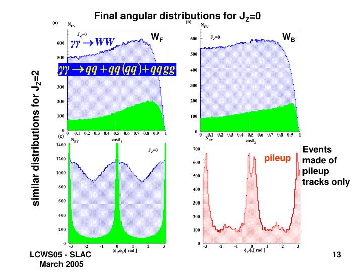 Final angular distributions for J