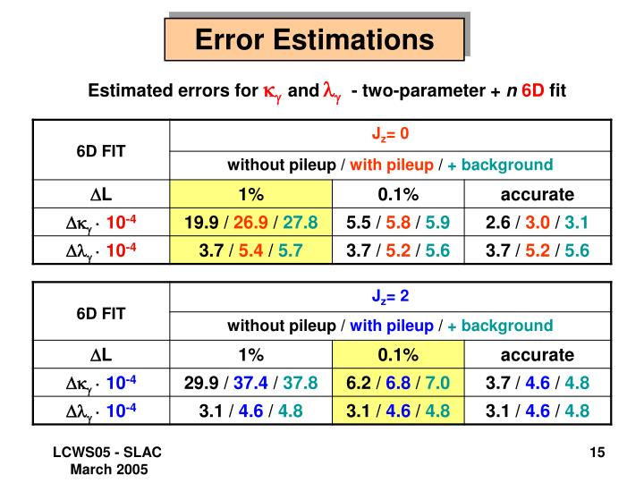 Error Estimations