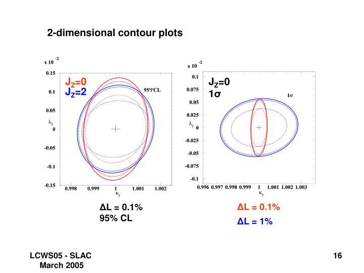 2-dimensional contour plots
