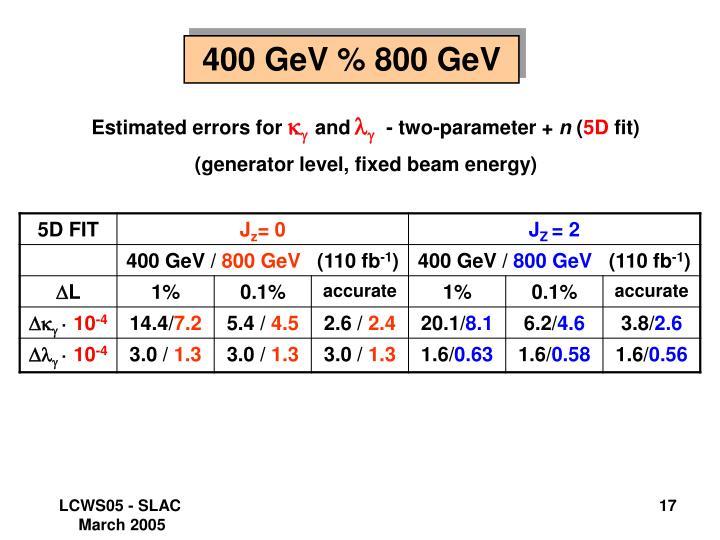 400 GeV % 800 GeV