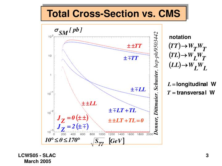 Total Cross-Section vs. CMS