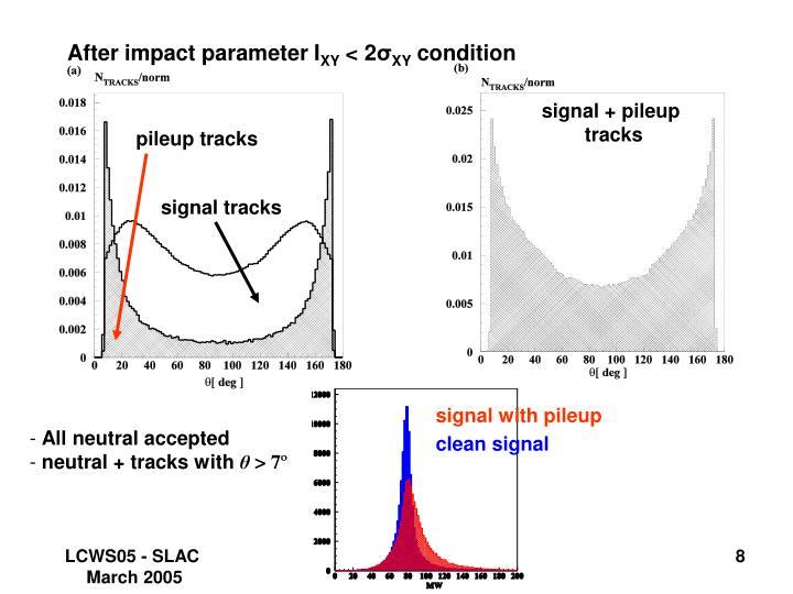After impact parameter I