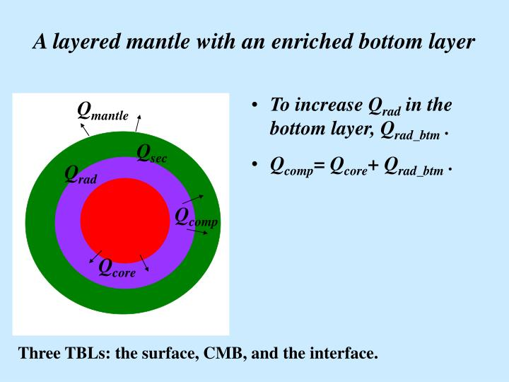 A layered mantle with an enriched bottom layer