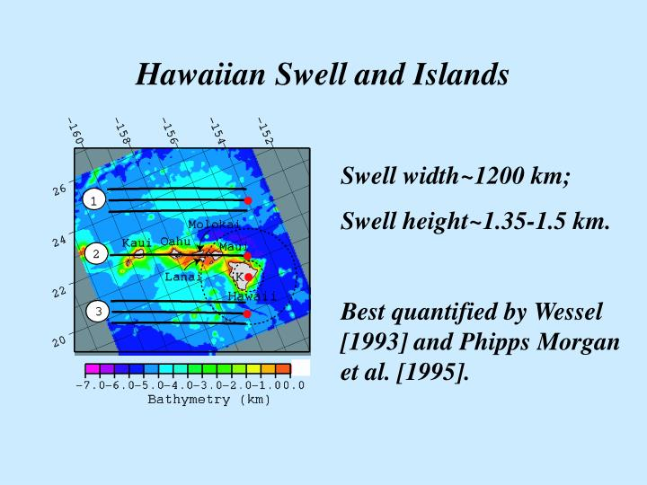 Hawaiian Swell and Islands