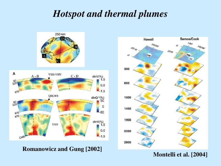 Hotspot and thermal plumes