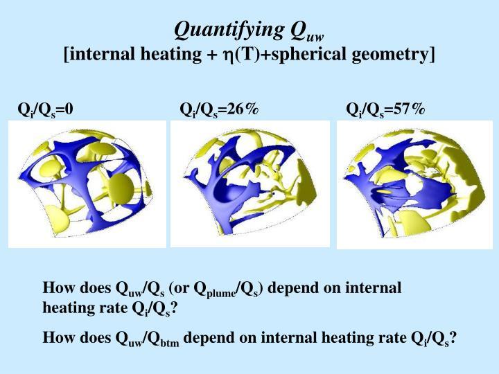 Quantifying Q