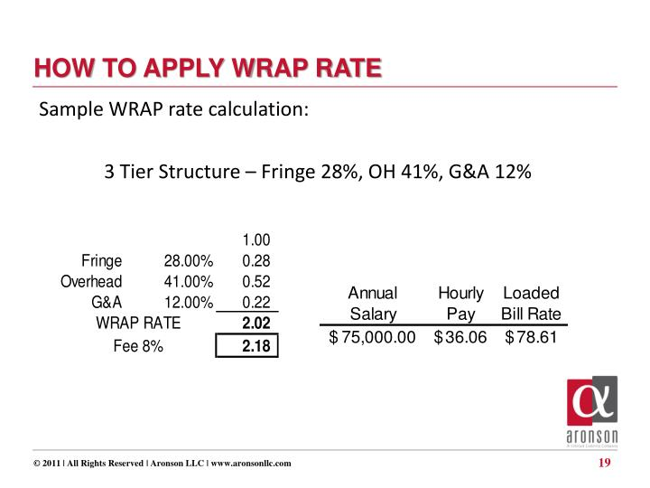 HOW TO APPLY WRAP RATE