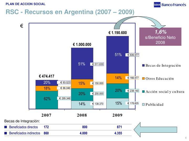 RSC - Recursos en Argentina (2007 – 2009)