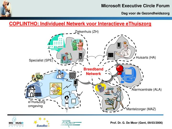 COPLINTHO: Individueel Netwerk voor Interactieve eThuiszorg