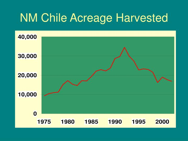 NM Chile Acreage Harvested