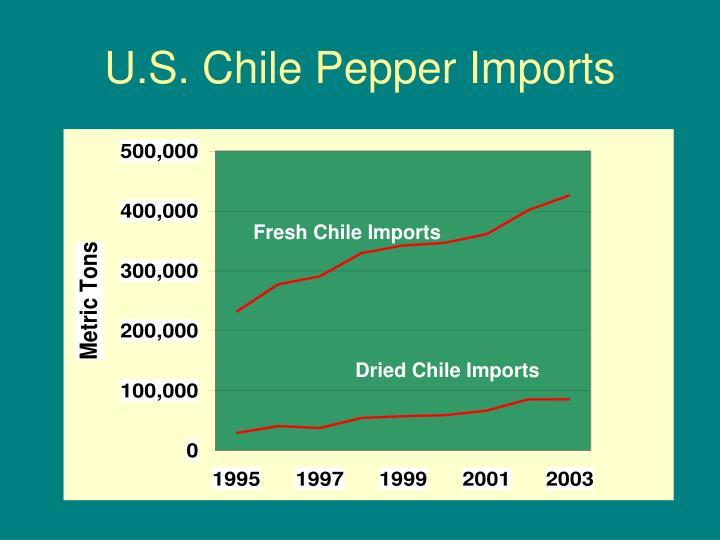 U.S. Chile Pepper Imports