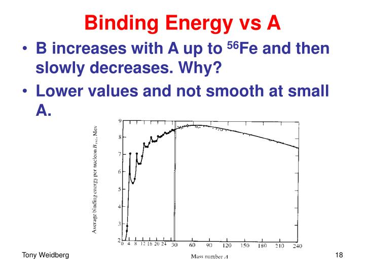 Binding Energy vs A