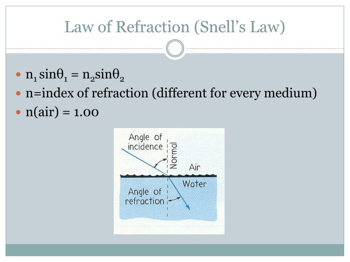 Law of Refraction (Snell's Law)