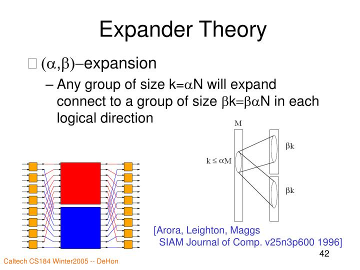 Expander Theory
