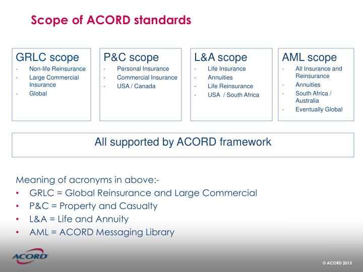 Scope of ACORD standards