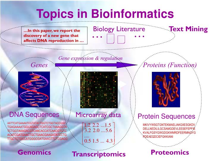 Topics in Bioinformatics