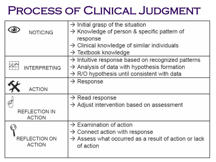 Process of Clinical Judgment