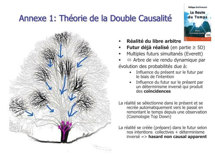 Annexe 1: Théorie