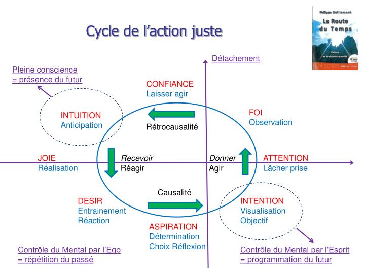 Cycle de l'action juste