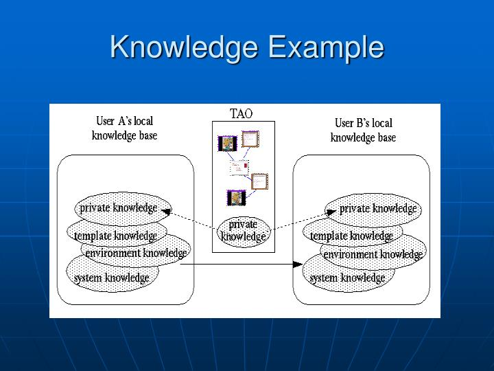 Knowledge Example