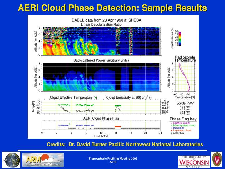 AERI Cloud Phase Detection: Sample Results