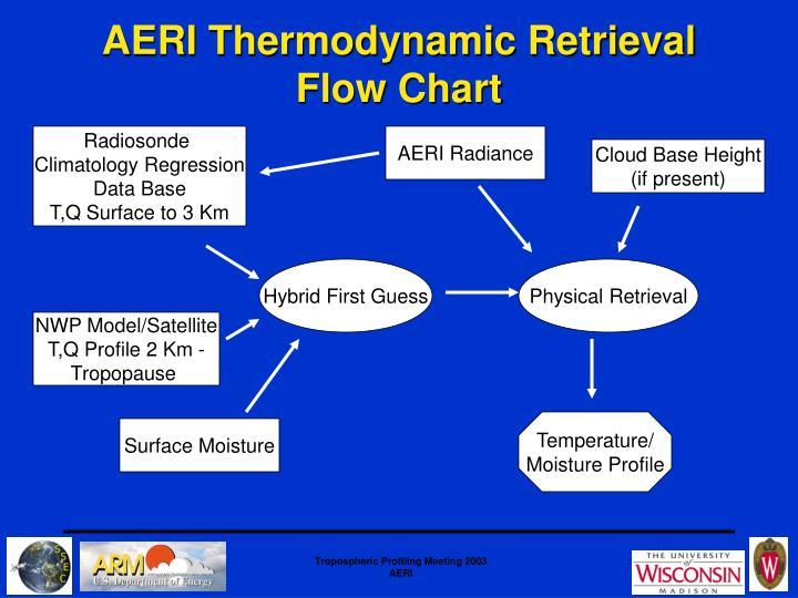 AERI Thermodynamic Retrieval Flow Chart