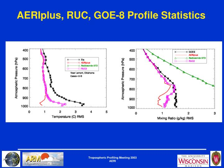 AERIplus, RUC, GOE-8 Profile Statistics