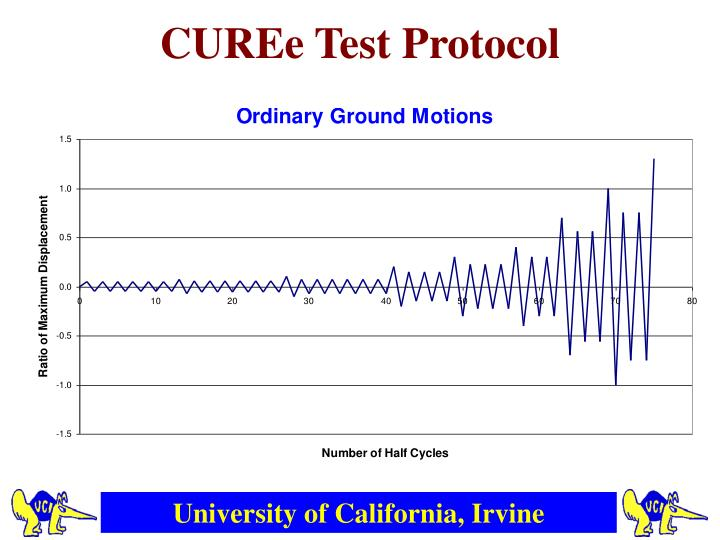 CUREe Test Protocol